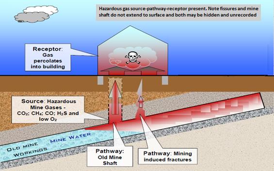 source-pathway-recpetor hazardous gas